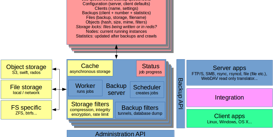 Architecture for backup proposal